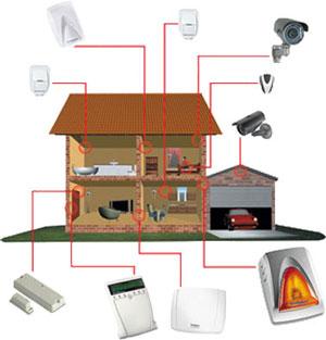 Installazione antifurto casa for Sistema allarme casa