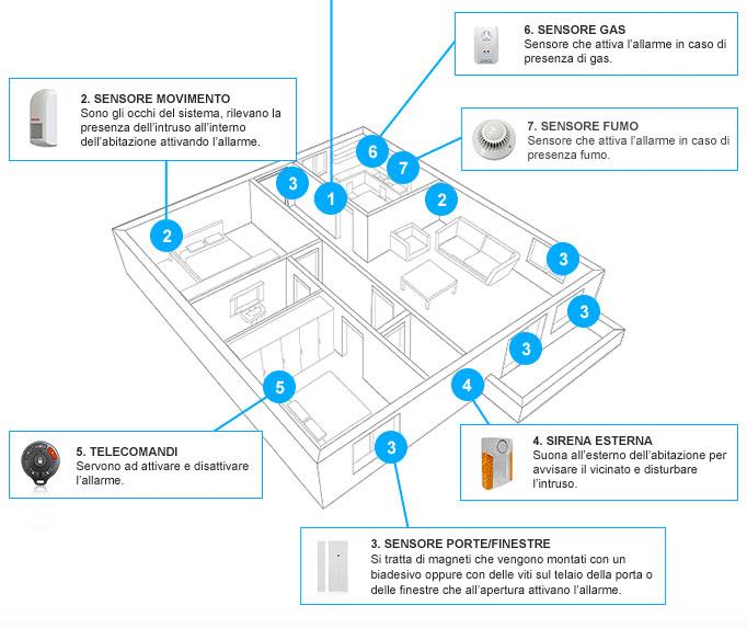 Introduzione antifurto casa - Miglior antifurto casa wireless ...