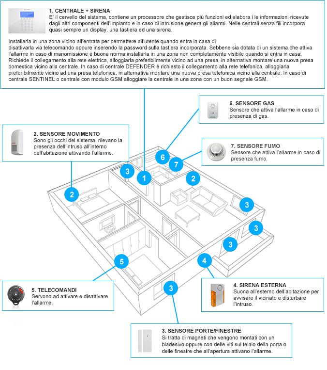 componenti sistema di allarme
