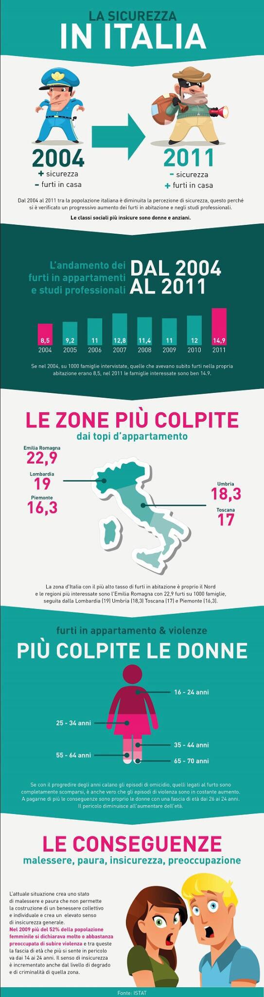 Sicurezza in Italia